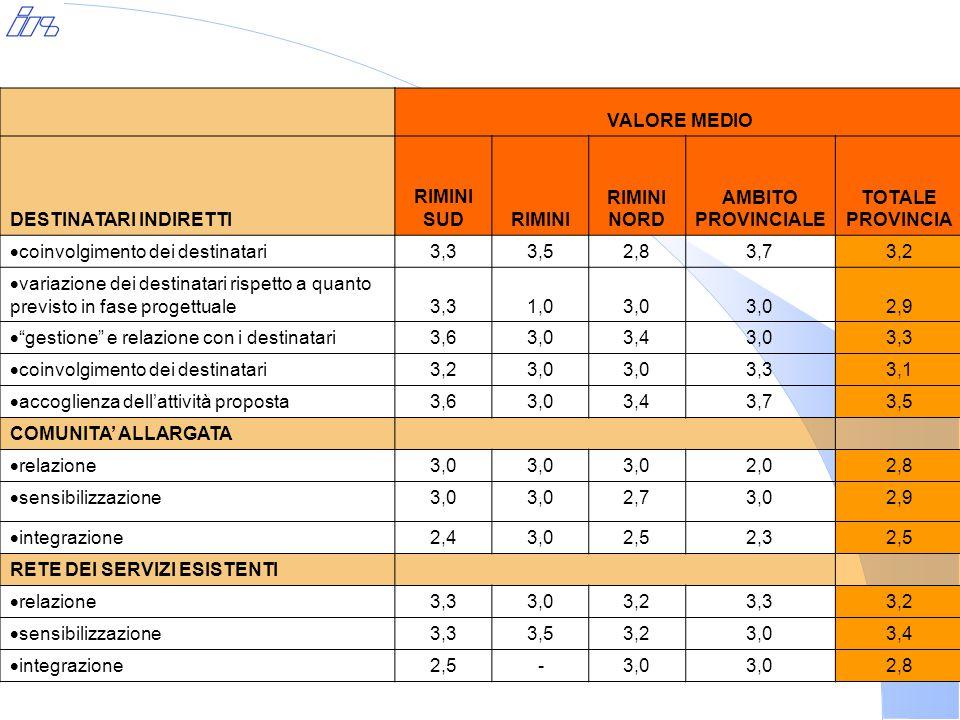 VALORE MEDIO DESTINATARI INDIRETTI RIMINI SUDRIMINI NORD AMBITO PROVINCIALE TOTALE PROVINCIA  coinvolgimento dei destinatari 3,33,52,83,73,2  variazione dei destinatari rispetto a quanto previsto in fase progettuale3,31,03,0 2,9  gestione e relazione con i destinatari 3,63,03,43,03,3  coinvolgimento dei destinatari 3,23,0 3,33,1  accoglienza dell'attività proposta 3,63,03,43,73,5 COMUNITA' ALLARGATA  relazione 3,0 2,02,8  sensibilizzazione 3,0 2,73,02,9  integrazione 2,43,02,52,32,5 RETE DEI SERVIZI ESISTENTI  relazione 3,33,03,23,33,2  sensibilizzazione 3,33,53,23,03,4  integrazione 2,5-3,0 2,8