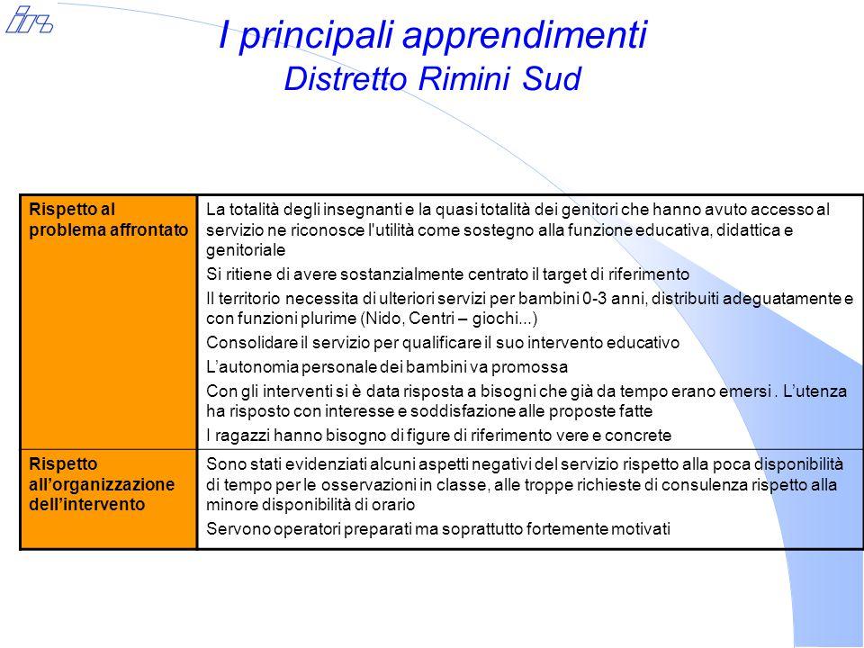 I principali apprendimenti Distretto Rimini Sud Rispetto al problema affrontato La totalità degli insegnanti e la quasi totalità dei genitori che hann