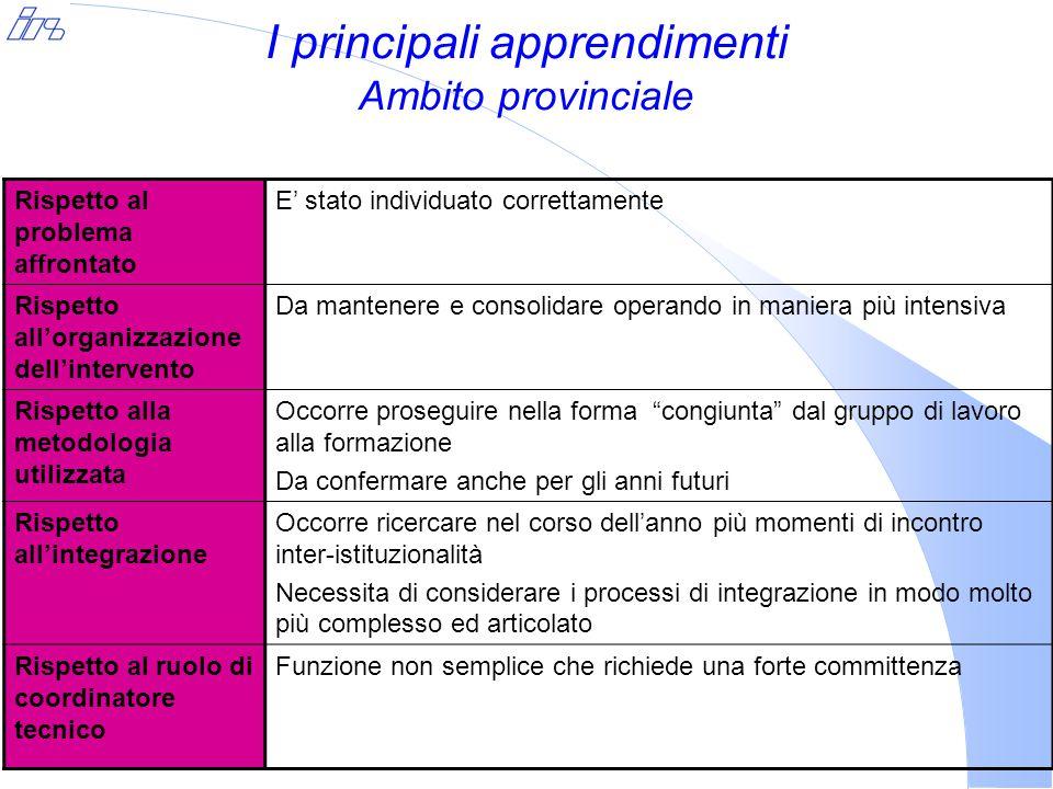 I principali apprendimenti Ambito provinciale Rispetto al problema affrontato E' stato individuato correttamente Rispetto all'organizzazione dell'inte