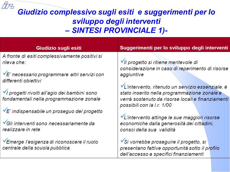 Giudizio complessivo sugli esiti e suggerimenti per lo sviluppo degli interventi – SINTESI PROVINCIALE 1)- Giudizio sugli esitiSuggerimenti per lo svi