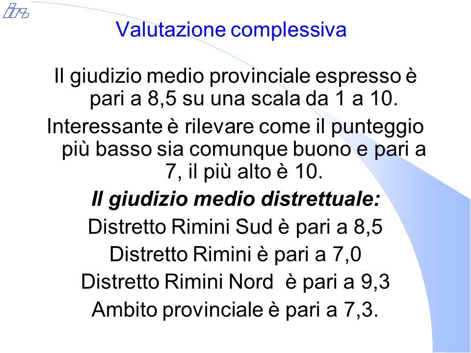 Valutazione complessiva Il giudizio medio provinciale espresso è pari a 8,5 su una scala da 1 a 10. Interessante è rilevare come il punteggio più bass