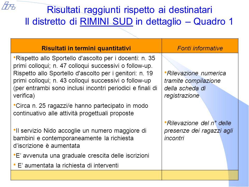 Risultati raggiunti rispetto ai destinatari Il distretto di RIMINI SUD in dettaglio – Quadro 1 Risultati in termini quantitativiFonti informative Rispetto allo Sportello d ascolto per i docenti: n.