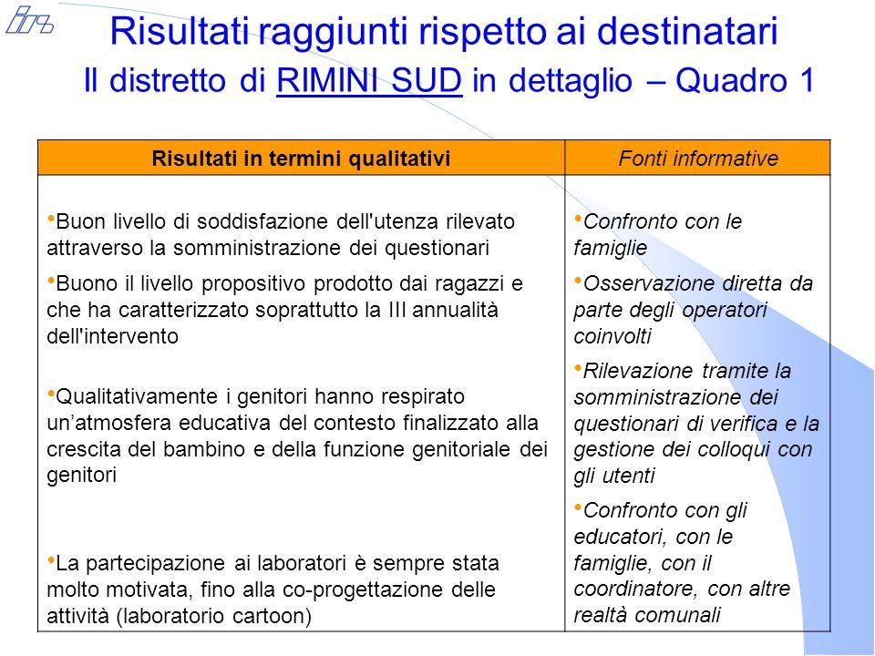 Risultati raggiunti rispetto ai destinatari Il distretto di RIMINI SUD in dettaglio – Quadro 1 Risultati in termini qualitativiFonti informative Buon