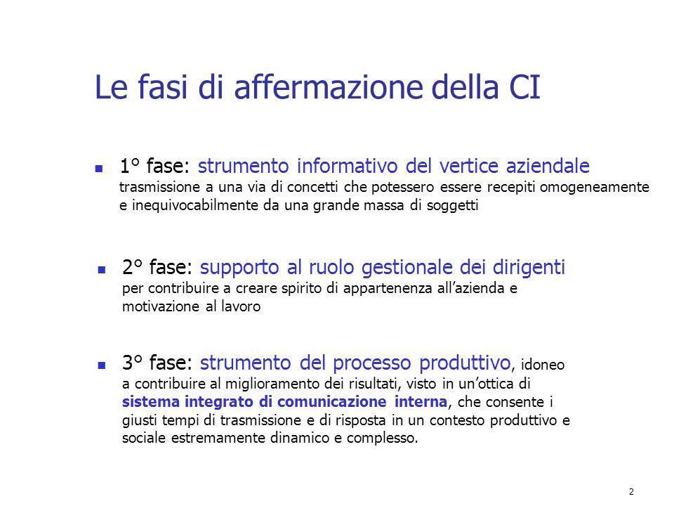 3 Cos'è oggi la CI comunicazione organizzativa L emergere di nuovi bisogni organizzativi ha causato l evoluzione della comunicazione interna in comunicazione organizzativa.