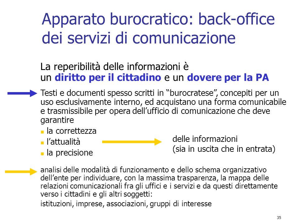 35 Apparato burocratico: back-office dei servizi di comunicazione La reperibilità delle informazioni è un diritto per il cittadino e un dovere per la