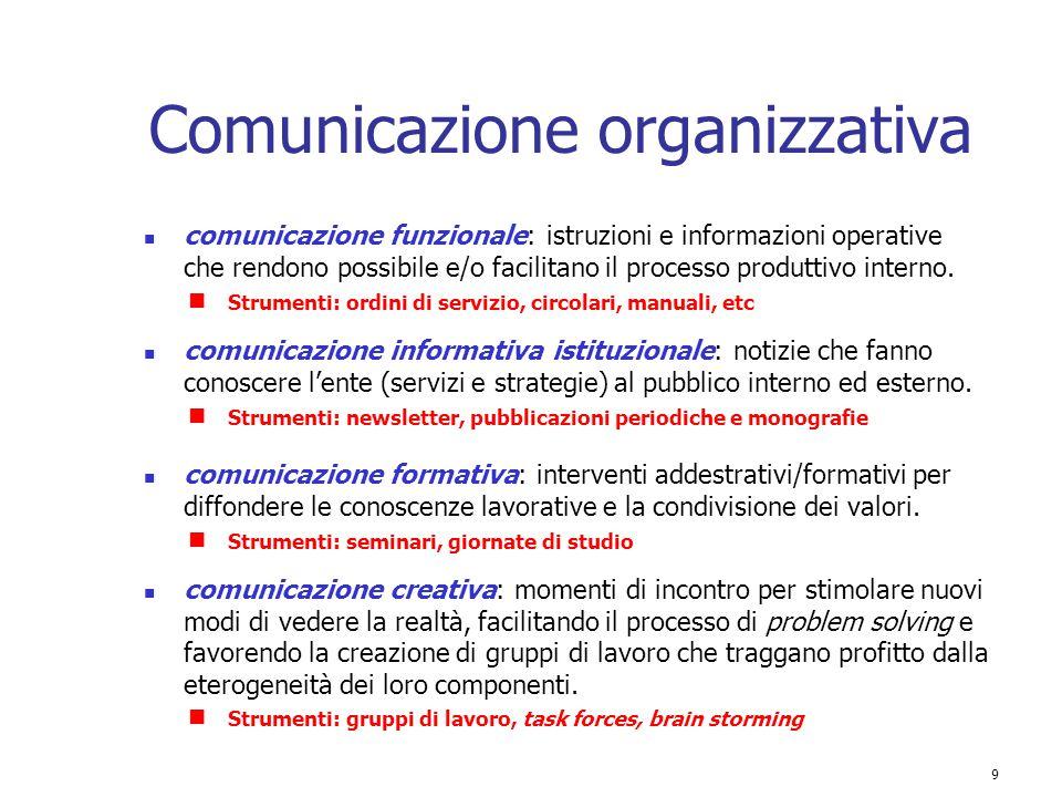 9 Comunicazione organizzativa comunicazione funzionale: istruzioni e informazioni operative che rendono possibile e/o facilitano il processo produttiv