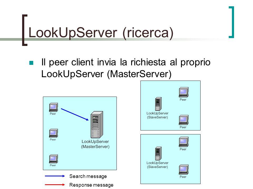 LookUpServer (ricerca) Il peer client invia la richiesta al proprio LookUpServer (MasterServer) Search message Response message