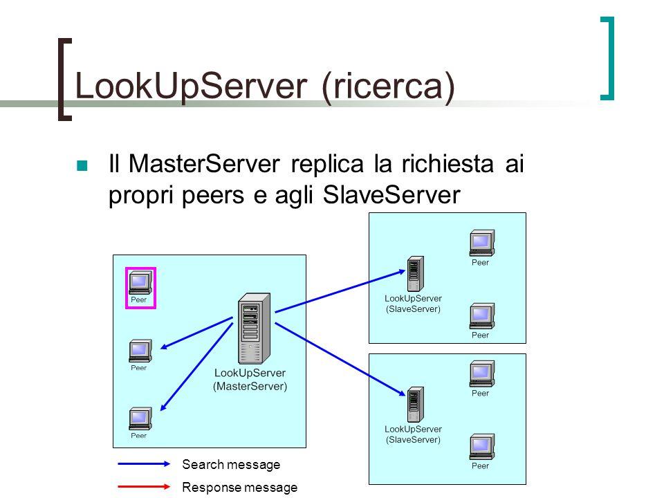 LookUpServer (ricerca) Il MasterServer replica la richiesta ai propri peers e agli SlaveServer Search message Response message