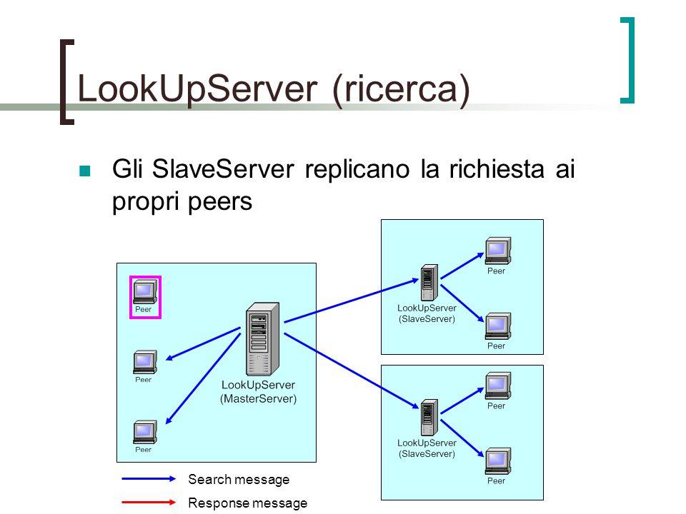 LookUpServer (ricerca) Gli SlaveServer replicano la richiesta ai propri peers Search message Response message