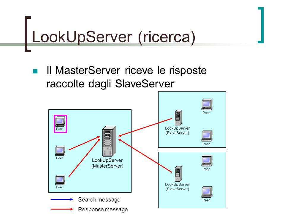 LookUpServer (ricerca) Il MasterServer riceve le risposte raccolte dagli SlaveServer Search message Response message