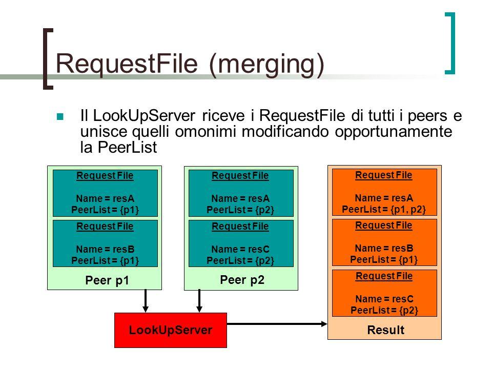 RequestFile (merging) Request File Name = resA PeerList = {p1} Request File Name = resB PeerList = {p1} Il LookUpServer riceve i RequestFile di tutti i peers e unisce quelli omonimi modificando opportunamente la PeerList Request File Name = resA PeerList = {p2} Request File Name = resC PeerList = {p2} Peer p1 Peer p2 LookUpServer Request File Name = resA PeerList = {p1, p2} Request File Name = resB PeerList = {p1} Result Request File Name = resC PeerList = {p2}