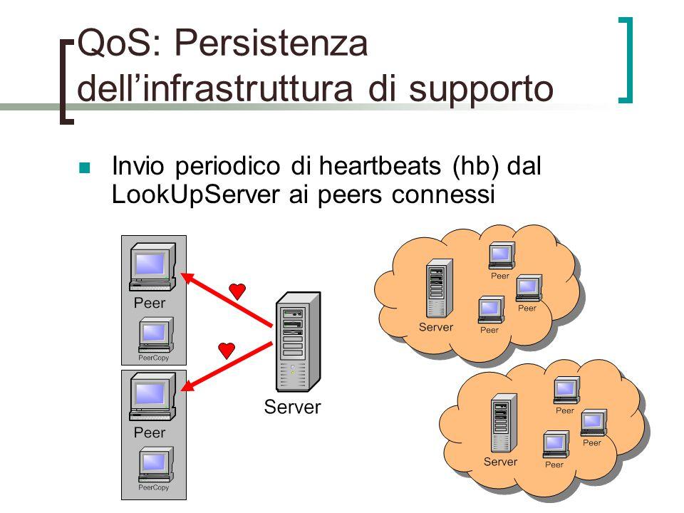 QoS: Persistenza dell'infrastruttura di supporto Invio periodico di heartbeats (hb) dal LookUpServer ai peers connessi