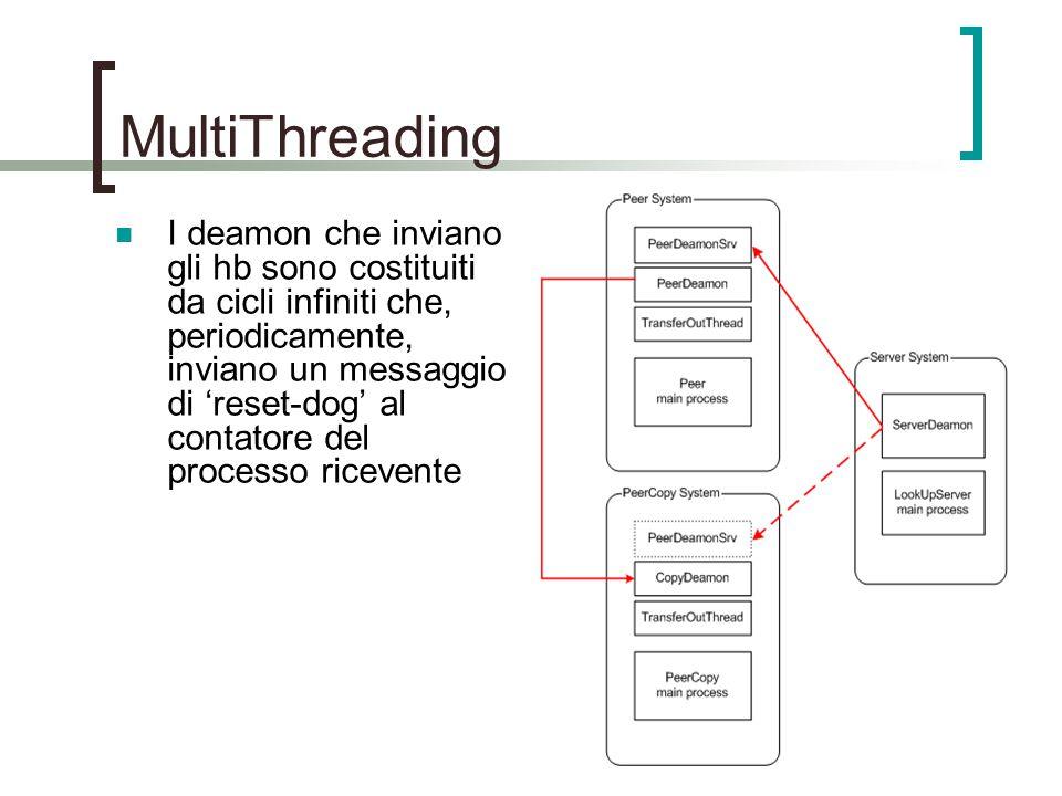 MultiThreading I deamon che inviano gli hb sono costituiti da cicli infiniti che, periodicamente, inviano un messaggio di 'reset-dog' al contatore del processo ricevente