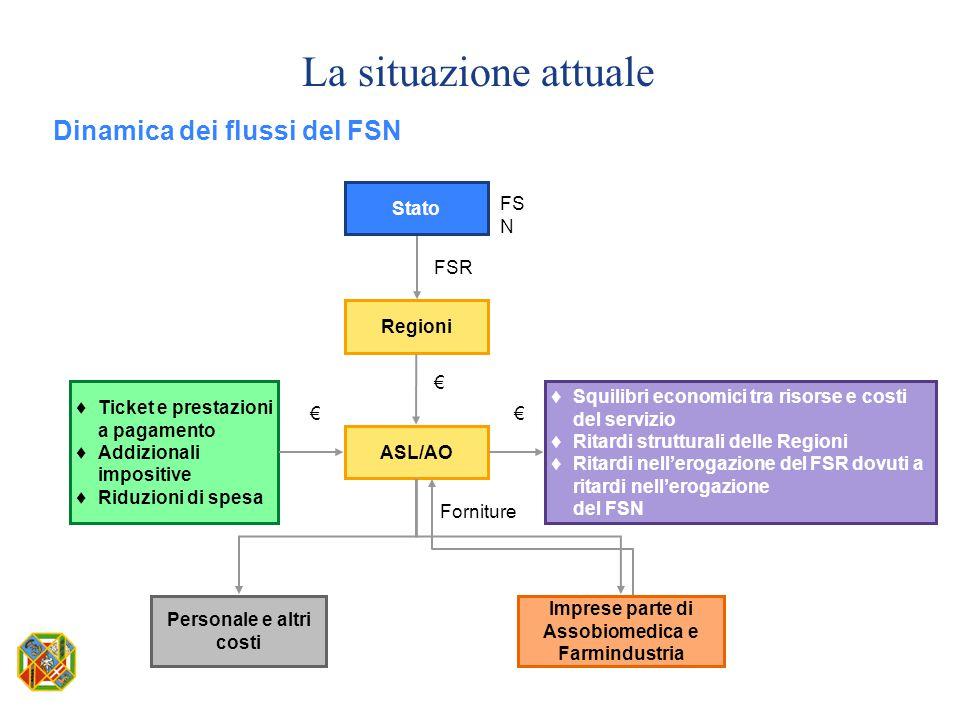La situazione attuale Dinamica dei flussi del FSN Stato Regioni ASL/AO  Ticket e prestazioni a pagamento  Addizionali impositive  Riduzioni di spes