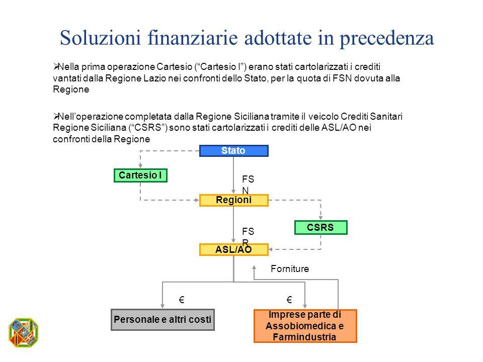 """ Nella prima operazione Cartesio (""""Cartesio I"""") erano stati cartolarizzati i crediti vantati dalla Regione Lazio nei confronti dello Stato, per la qu"""