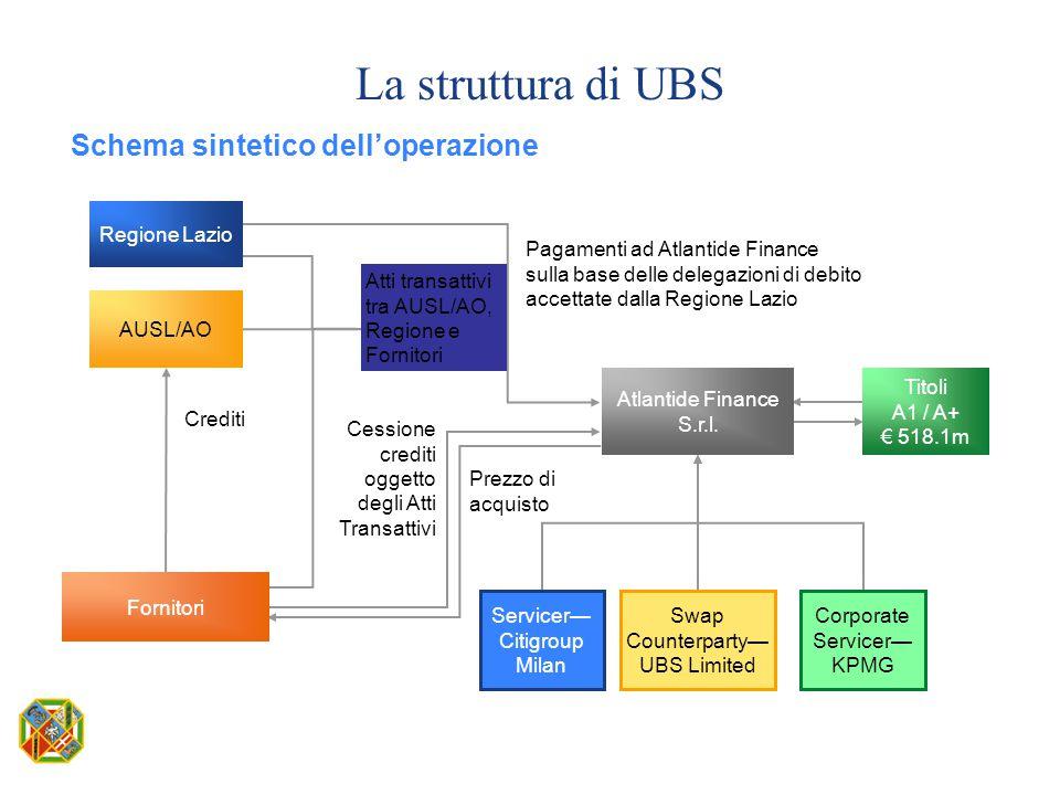 Schema sintetico dell'operazione La struttura di UBS Crediti Regione Lazio AUSL/AO Atlantide Finance S.r.l. Pagamenti ad Atlantide Finance sulla base