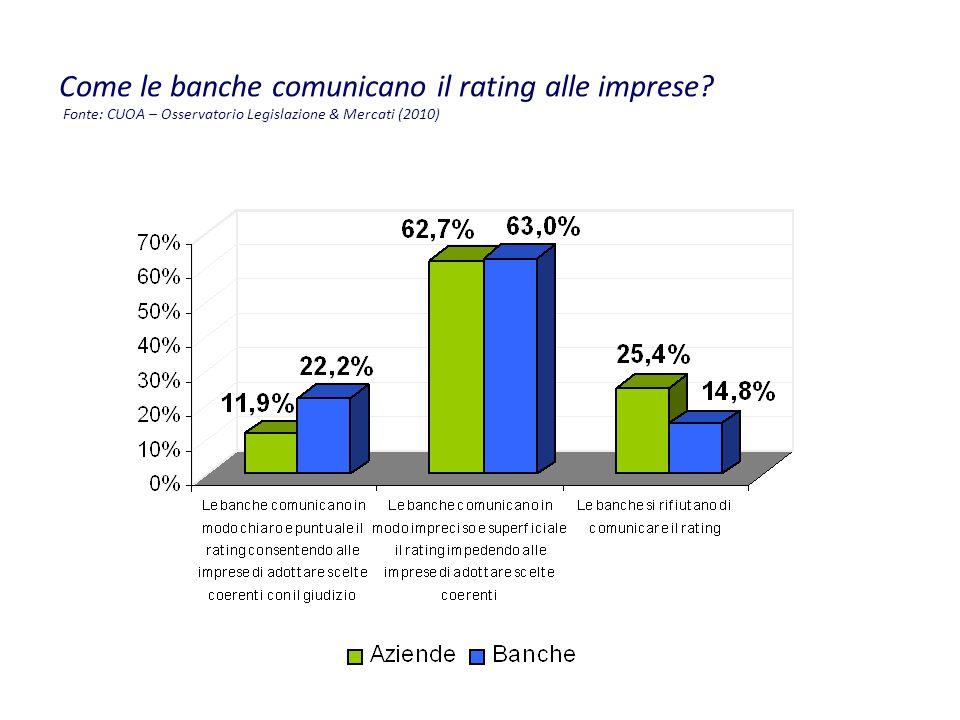 Come le banche comunicano il rating alle imprese.