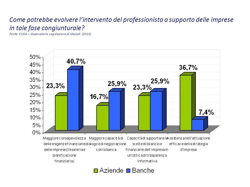 Come potrebbe evolvere l'intervento del professionista a supporto delle imprese in tale fase congiunturale.
