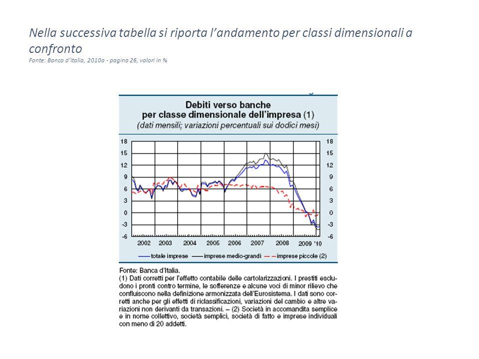 Nella successiva tabella si riporta l'andamento per classi dimensionali a confronto Fonte: Banca d'Italia, 2010a - pagina 26, valori in %