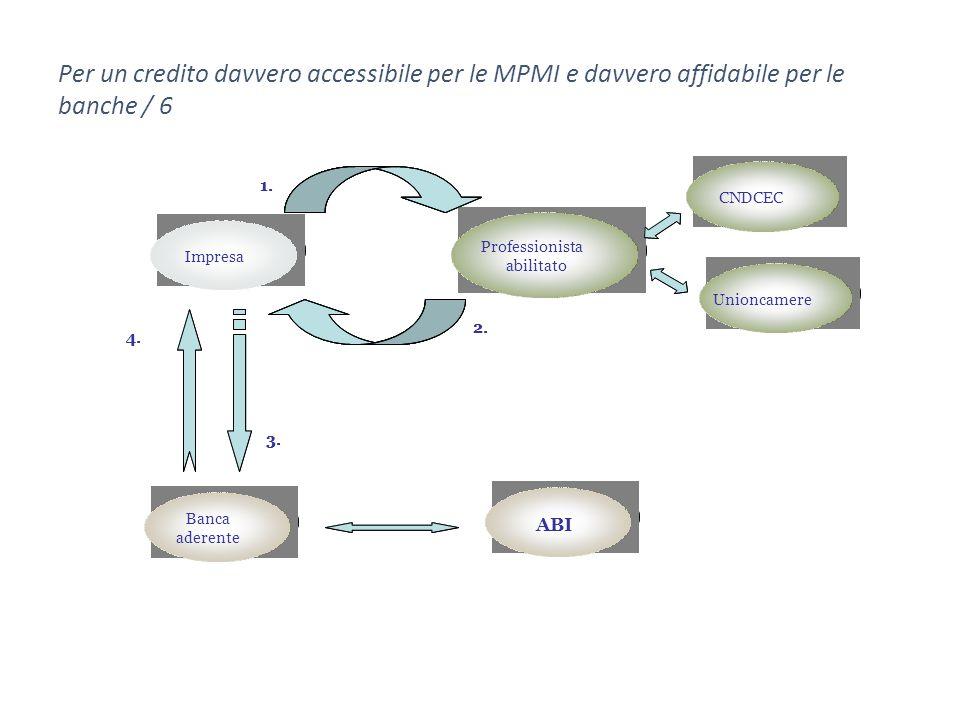 Commercialista abilitato Commercialista abilitato ABI Unioncamere CNDCEC Impresa Banca aderente Banca aderente 1.