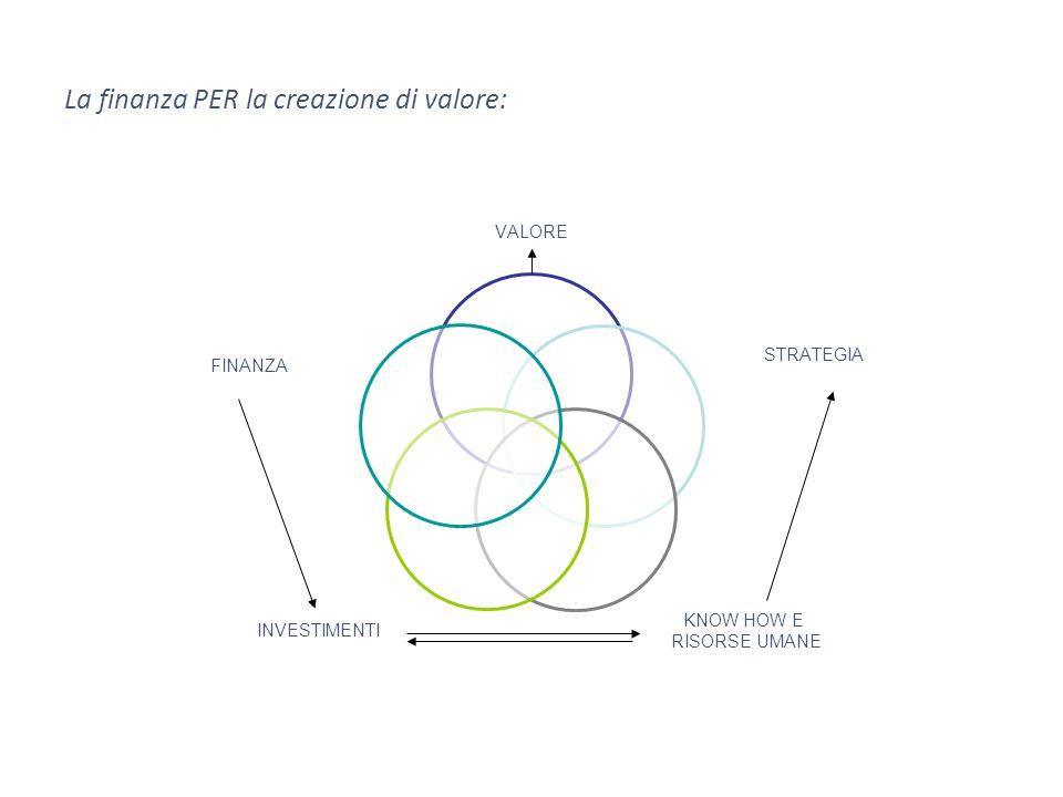 VALORE STRATEGIA KNOW HOW E RISORSE UMANE INVESTIMENTI FINANZA La finanza PER la creazione di valore:
