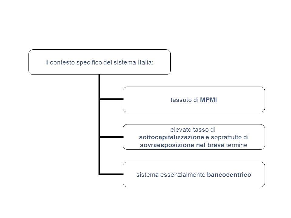il contesto specifico del sistema Italia: tessuto di MPMI elevato tasso di sottocapitalizzazione e soprattutto di sovraesposizione nel breve termine sistema essenzialmente bancocentrico