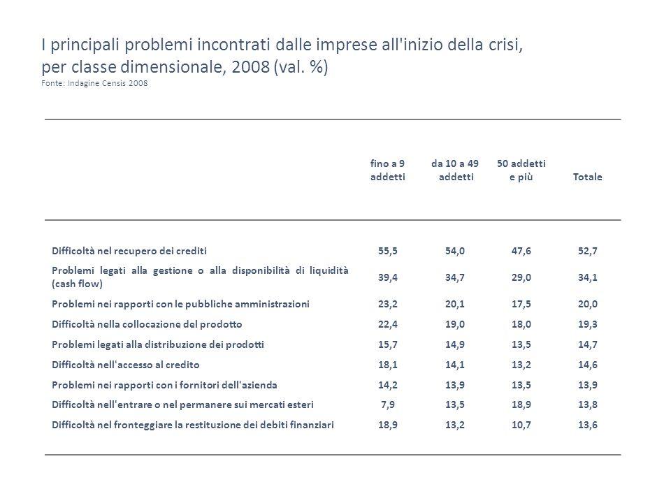 I principali problemi incontrati dalle imprese all inizio della crisi, per classe dimensionale, 2008 (val.