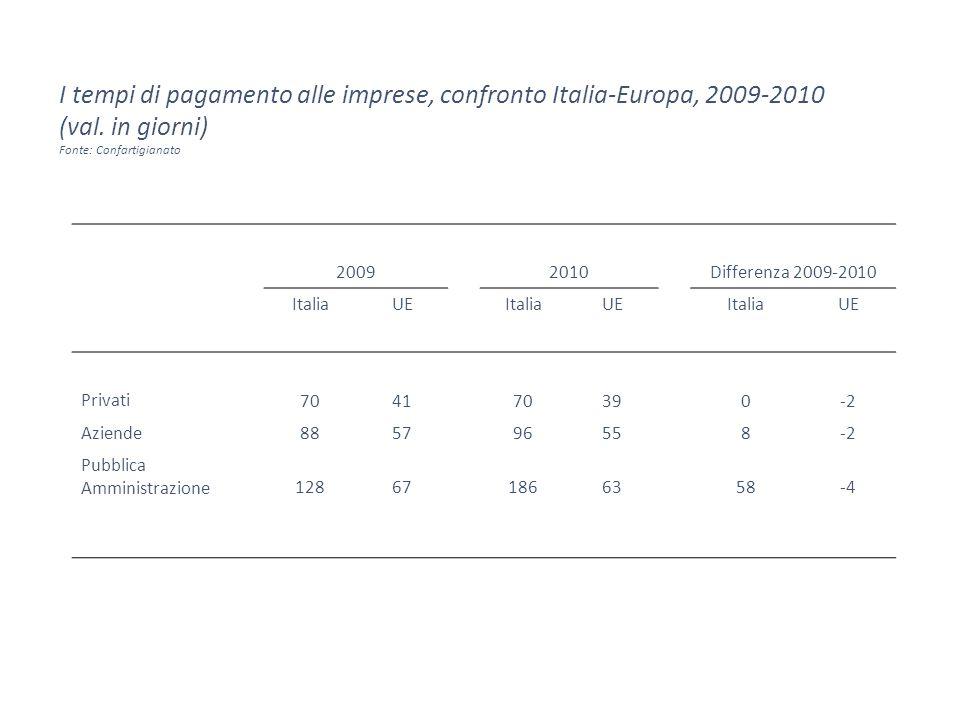 I tempi di pagamento alle imprese, confronto Italia-Europa, 2009-2010 (val.