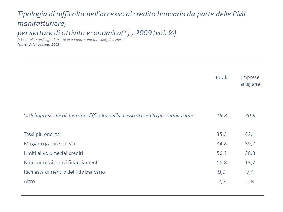Tipologia di difficoltà nell accesso al credito bancario da parte delle PMI manifatturiere, per settore di attività economica(*), 2009 (val.