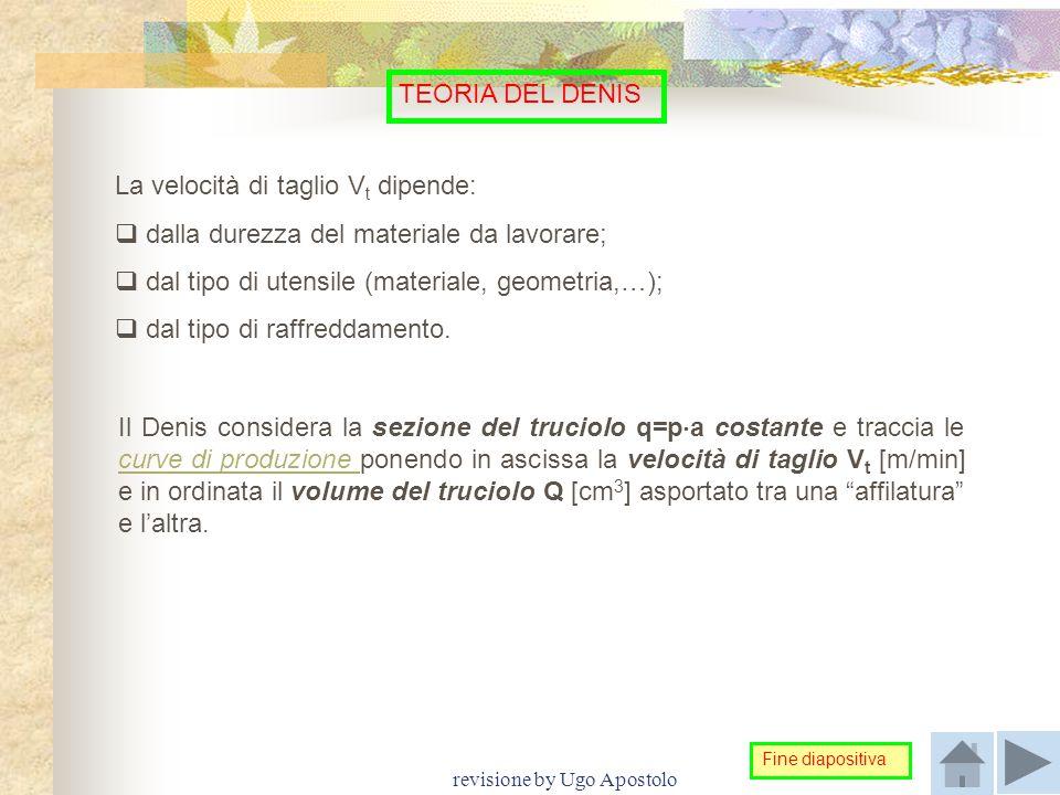 revisione by Ugo Apostolo TEORIA DEL DENIS La velocità di taglio V t dipende:  dalla durezza del materiale da lavorare;  dal tipo di utensile (mater