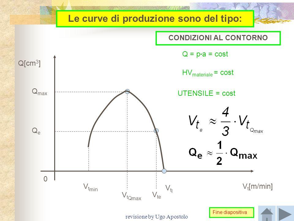 revisione by Ugo Apostolo Le curve di produzione sono del tipo: Q[cm 3 ] V t [m/min] QeQe Q max V t min V t Q max V te 0 VtlVtl Q = p  a = cost HV ma