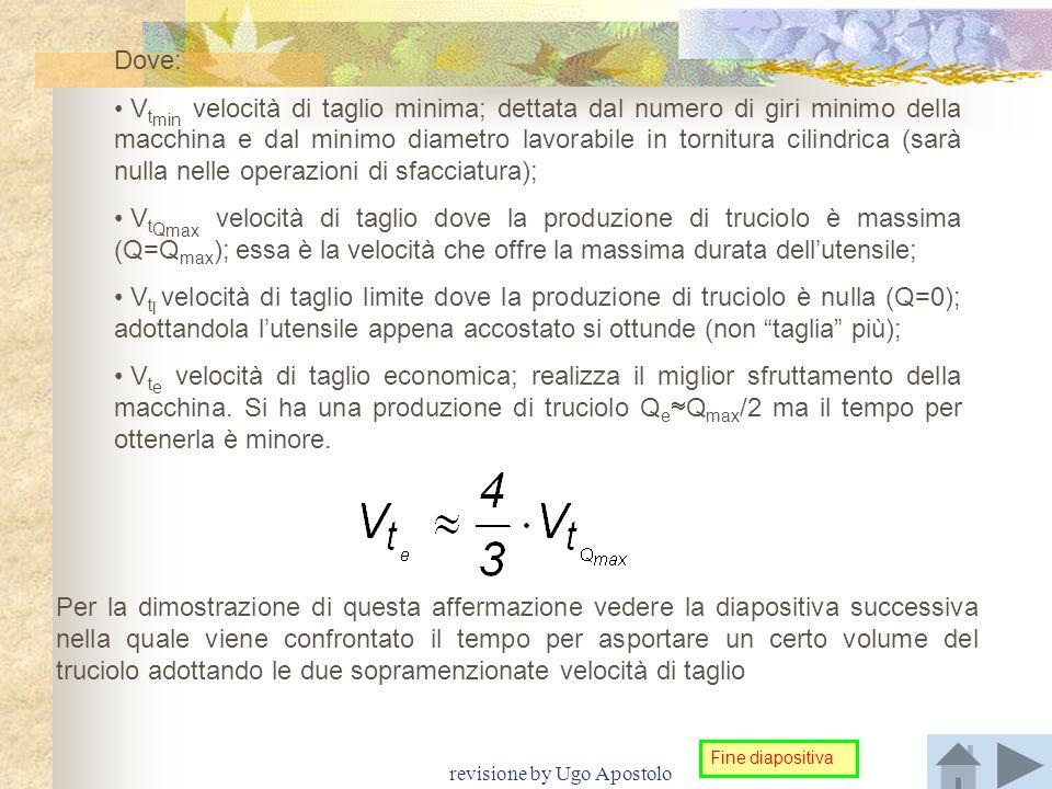 revisione by Ugo Apostolo Dove: V t min velocità di taglio minima; dettata dal numero di giri minimo della macchina e dal minimo diametro lavorabile i