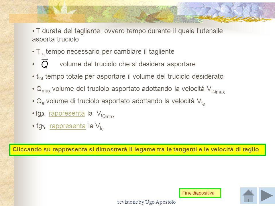 revisione by Ugo Apostolo T durata del tagliente, ovvero tempo durante il quale l'utensile asporta truciolo T cu tempo necessario per cambiare il tagl