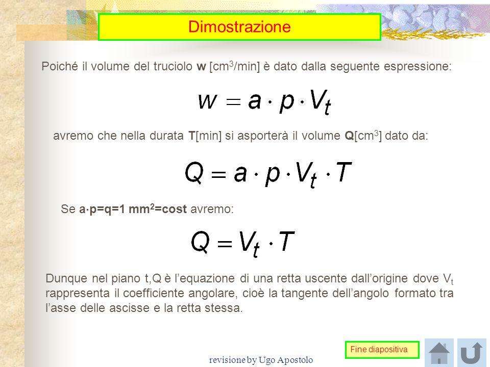 revisione by Ugo Apostolo Dimostrazione Poiché il volume del truciolo w [cm 3 /min] è dato dalla seguente espressione: avremo che nella durata T[min]