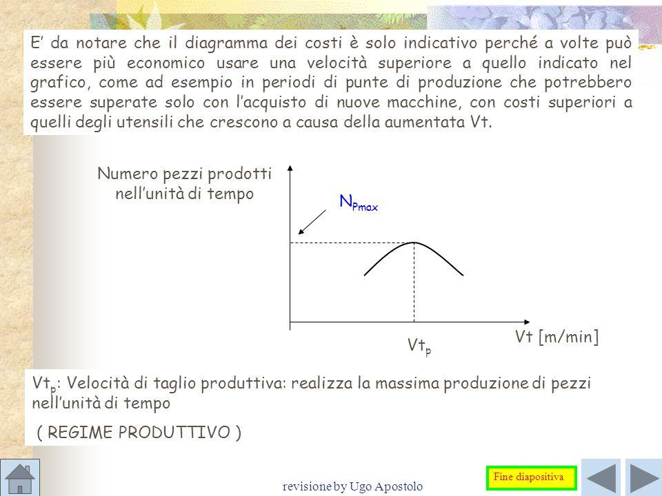 revisione by Ugo Apostolo E' da notare che il diagramma dei costi è solo indicativo perché a volte può essere più economico usare una velocità superio
