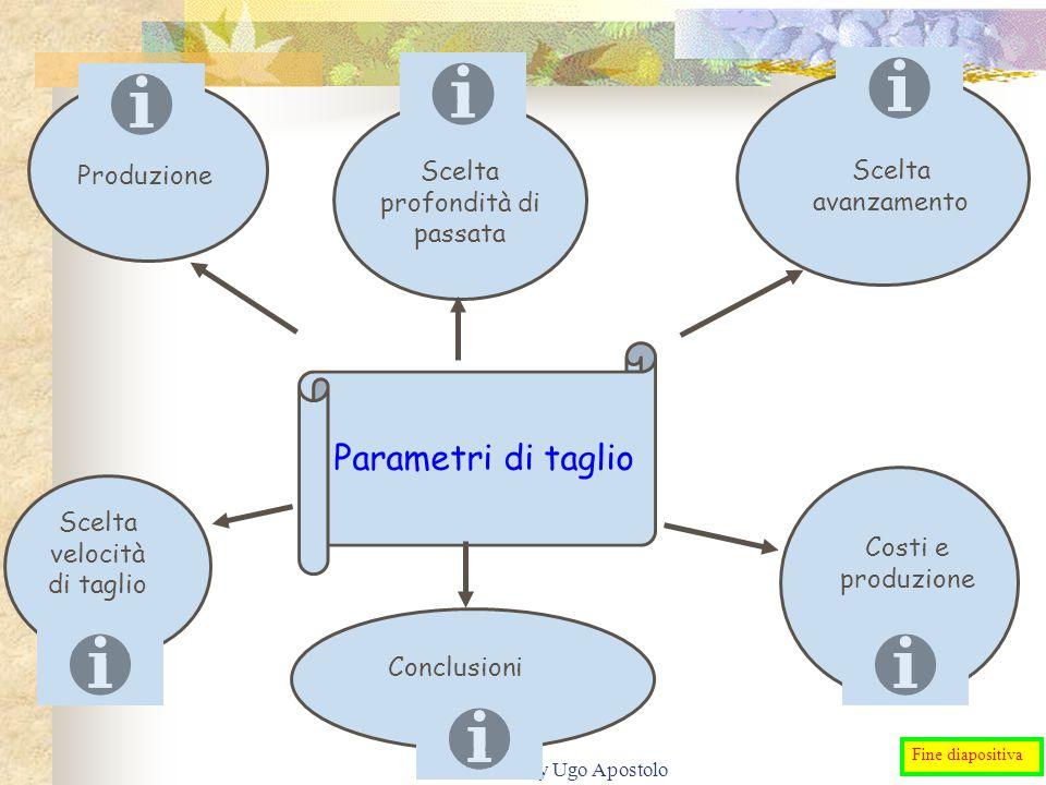 revisione by Ugo Apostolo Parametri di taglio Scelta profondità di passata Scelta avanzamento Scelta velocità di taglio Conclusioni Costi e produzione