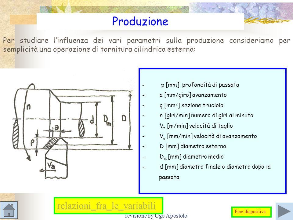 revisione by Ugo Apostolo Produzione - p [mm] profondità di passata - a [mm/giro] avanzamento - q [mm 2 ] sezione truciolo - n [giri/min] numero di gi