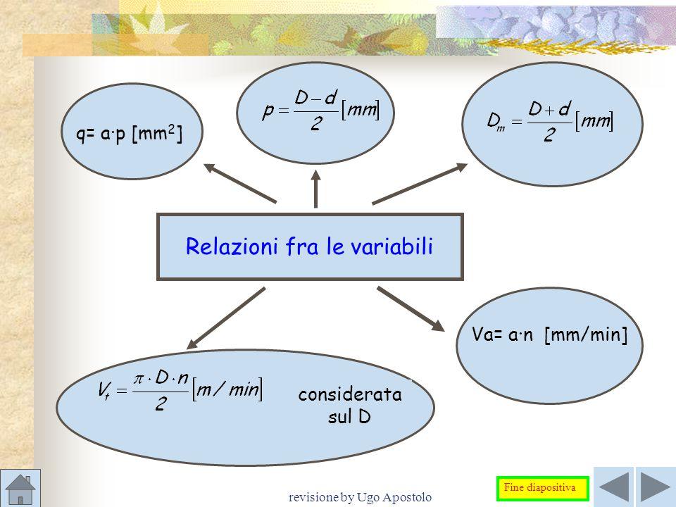 revisione by Ugo Apostolo q= a∙p [mm 2 ] Va= a∙n [mm/min] Relazioni fra le variabili considerata sul D Fine diapositiva