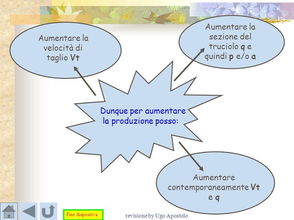 revisione by Ugo Apostolo Aumentare contemporaneamente Vt e q Dunque per aumentare la produzione posso: Aumentare la velocità di taglio Vt Aumentare l