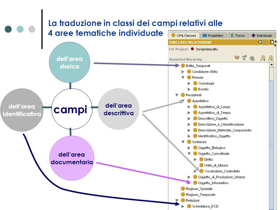 La traduzione in classi dei campi relativi alle 4 aree tematiche individuate campi dell'area storica dell'area descrittiva dell'area documentaria dell