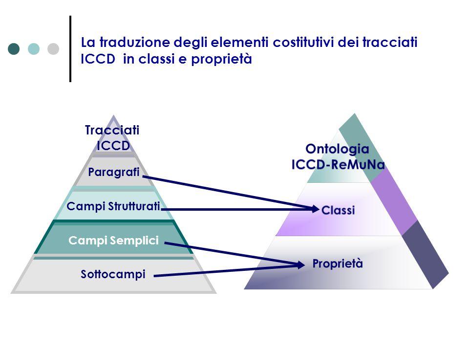 La traduzione degli elementi costitutivi dei tracciati ICCD in classi e proprietà Tracciati ICCD Paragrafi Campi Semplici Campi Strutturati Sottocampi