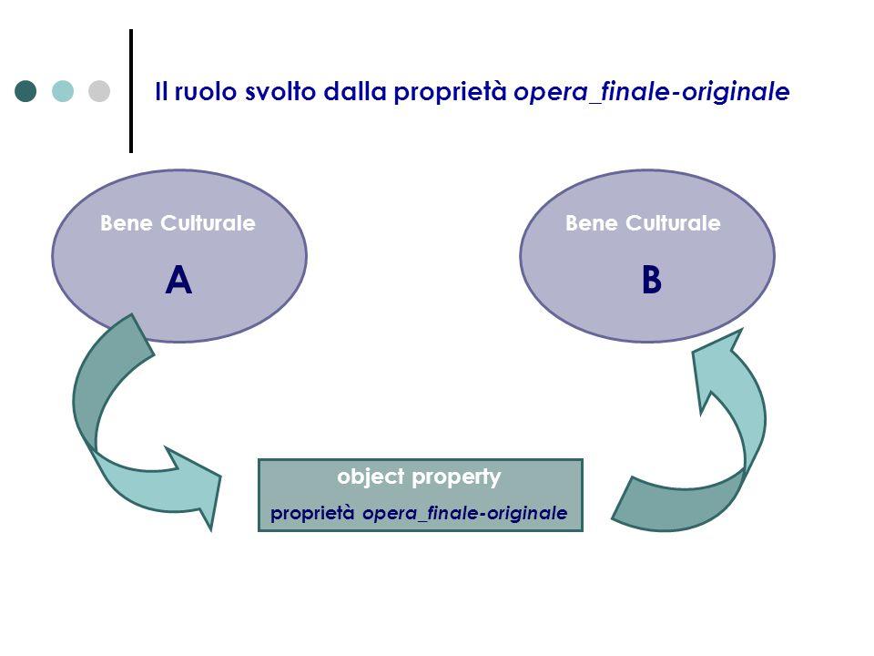 Il ruolo svolto dalla proprietà opera_finale-originale Bene Culturale A object property proprietà opera_finale-originale Bene Culturale B