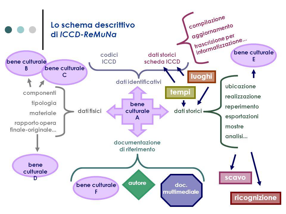 Lo schema descrittivo di ICCD-ReMuNa bene culturale A documentazione di riferimento bene culturale F autore doc. multimediale dati storici ubicazione