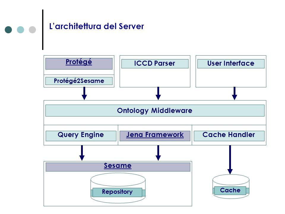 L'architettura del Server Cache Repository Sesame Ontology Middleware Jena FrameworkCache HandlerQuery Engine Protégé Protégé2Sesame User InterfaceICC