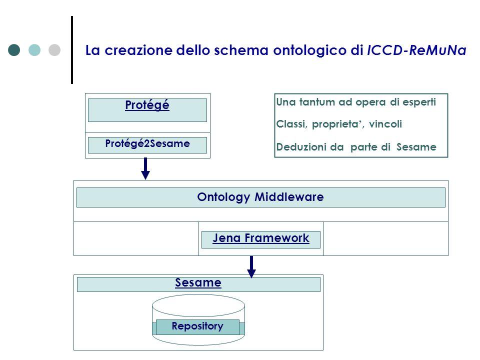 La creazione dello schema ontologico di ICCD-ReMuNa Repository Sesame Protégé Protégé2Sesame Ontology Middleware Jena Framework Una tantum ad opera di