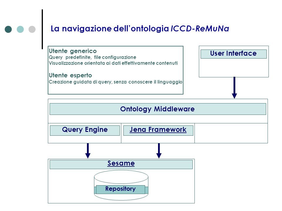 La navigazione dell'ontologia ICCD-ReMuNa User Interface Repository Sesame Ontology Middleware Jena FrameworkQuery Engine Utente generico Query predef