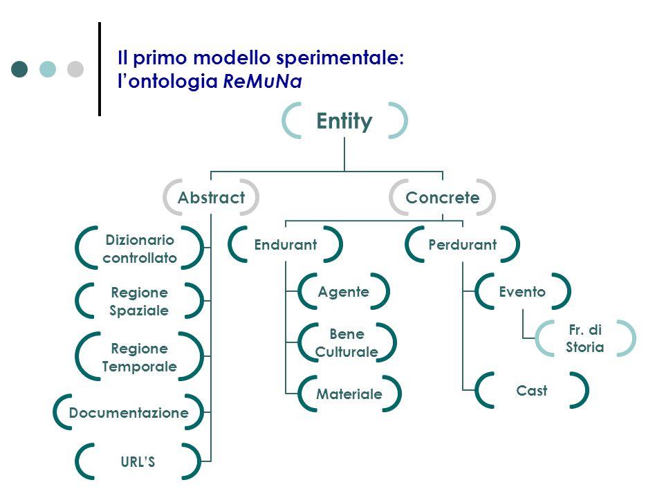 Il primo modello sperimentale: l'ontologia ReMuNa Entity Abstract Dizionario controllato Regione Spaziale Regione Temporale Documentazione URL'S Concr