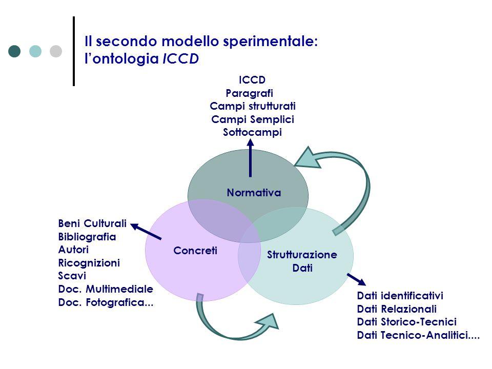 Le potenzialità dei primi due modelli ontologici trasfuse nel terzo I modello ontologia ReMuNa elevata capacità di mettere in relazione tra loro elementi diversi II modello ontologia ICCD perfetta aderenza ai tracciati ICCD elevato numero d'informazioni inerenti un singolo bene culturale III modello ontologia ICCD-ReMuNa