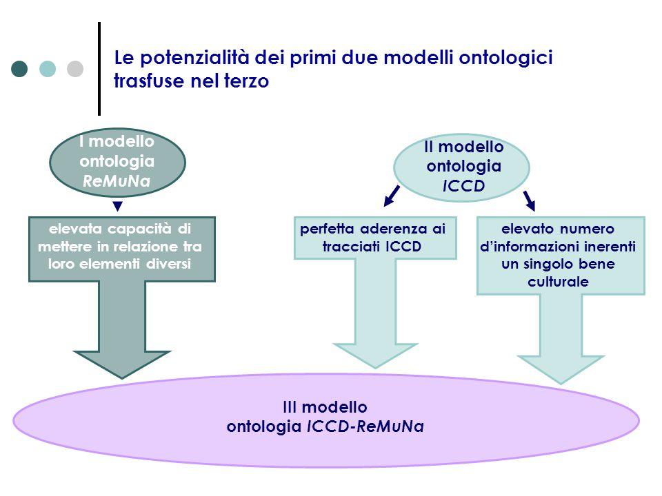 Le potenzialità dei primi due modelli ontologici trasfuse nel terzo I modello ontologia ReMuNa elevata capacità di mettere in relazione tra loro eleme