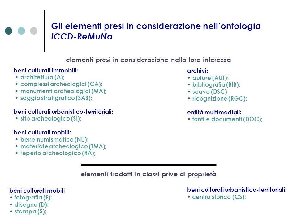 Gli elementi presi in considerazione nell'ontologia ICCD-ReMuNa beni culturali immobili: architettura (A); complessi archeologici (CA); monumenti arch